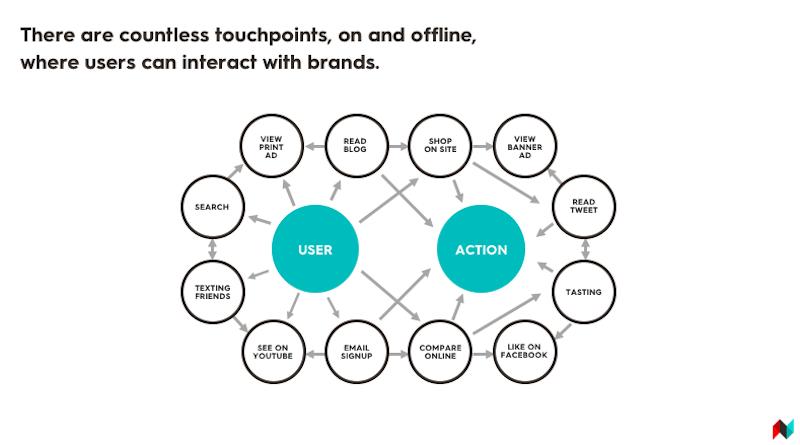 Beira a normalidade para nós profissionais de marketing — seja ele digital ou não — estarmos familiarizados com o caos da jornada moderna do consumidor e as crescentes expectativas dos consumidores quanto à personalização e conveniência desta mesma jornada. Há mais conteúdo do que nunca à disposição do utilizador, assim como também há mais pontos de contato do que nunca. Com esta premissa em mente, a Menina Digital traz para você3 razões para se concentrar no marketing integrado em 2019. VEJA! ➤ Marketing de Conteúdo, Redes Sociais, Content Marketing, Social Media, Tendências 2019, Inteligência Artificial, Estratégias Online, Estratégias Digitais, Gadgets
