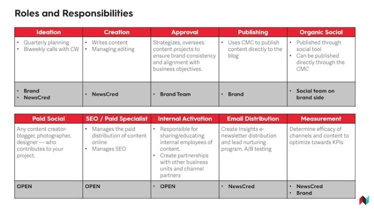 Ter uma estratégia de marketing de conteúdo documentada ajudará você a trabalhar de maneira mais inteligente, eficiente e eficaz. Aliás, o próprio ato de documentar a estratégia de conteúdo o ajudará a alinhar você e seus stakeholders. Você definirá suas metas de marketing de conteúdo, as etapas necessárias para alcançá-las e como avaliará o sucesso. Uma boa estratégia de conteúdo aborda seus desafios de negócios e como você aproveitará o conteúdo para solucioná-los. ➤ Marketing de Conteúdo, Redes Sociais, Content Marketing, Social Media, Tendências 2019, Inteligência Artificial, Estratégias Online, Estratégias Digitais, Gadgets