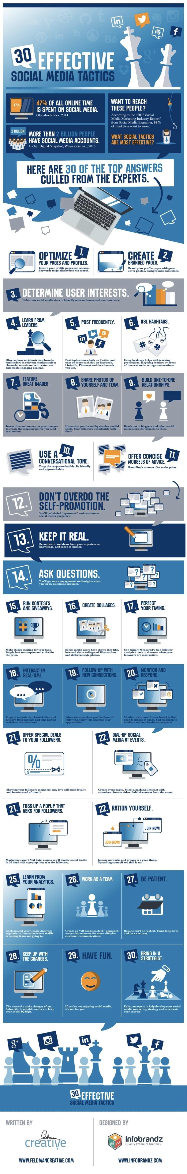 """Quando o assunto é Marketing Digital, a verdade é que nunca sabemos ao certo quais táticas vamos oferecer à nossa audiência. Até mesmo a tarefa de definir o que é """"eficaz"""" passa a ser um desafio enorme. Isso por que o cenário do marketing on-line evolui na velocidade da oscilação da tela que você tem na sua frente agora mesmo. Confira este infográfico fantástico contendo30 táticas eficazes para redes sociais para você testar esse ano, incluindo-as no seu planejamento estratégico de marketing digital! ➤ Marketing de Conteúdo, Redes Sociais, Content Marketing, Social Media, Tendências 2019, Inteligência Artificial, Estratégias Online, Estratégias Digitais, Marketing Digital 360, Search Engine Optimization"""