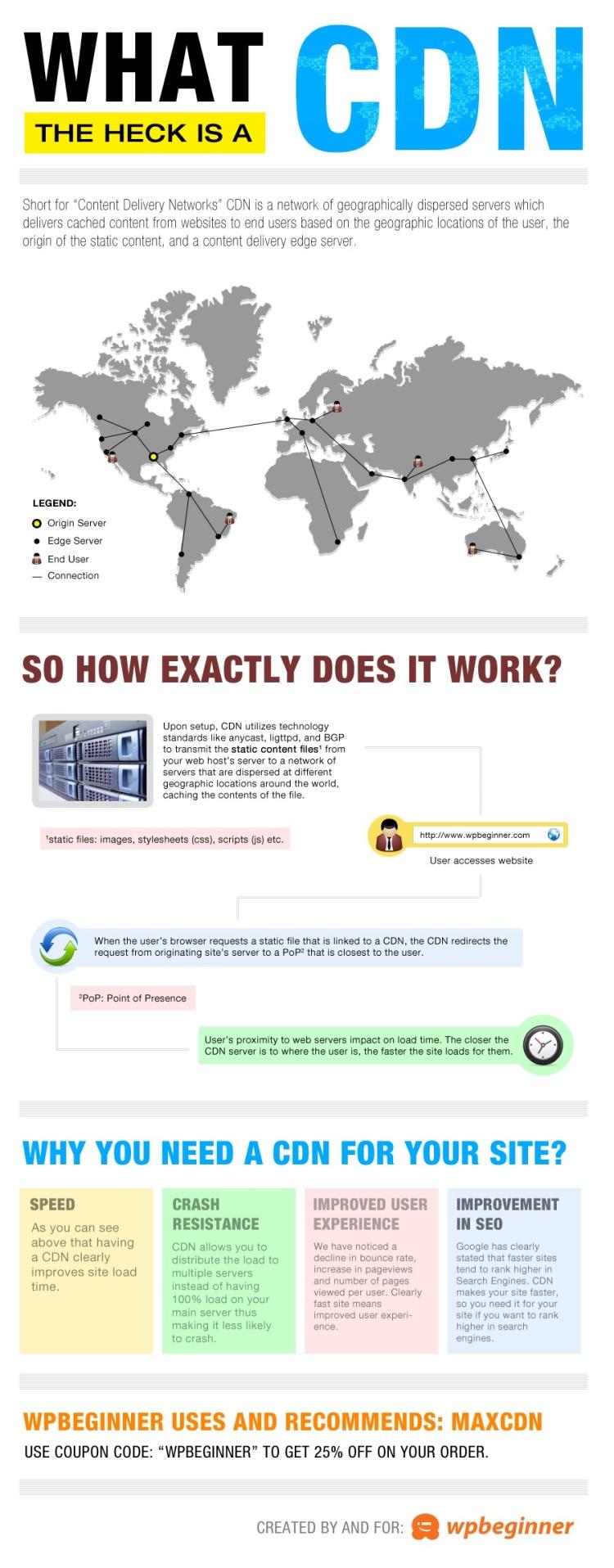 """Usando um CDN, ou Content Delivery Network, pode ajudar a acelerar os tempos de carregamento para todos os seus visitantes.Um CDN é uma rede composta por servidores em todo o mundo. Cada servidor armazenará arquivos """"estáticos"""" usados para compor seu site. Os arquivos estáticos são arquivos imutáveis, como imagens, CSS e JavaScript, ao contrário das páginas do WordPress que são """"dinâmicas"""", conforme explicado acima. ➤ Marketing de Conteúdo, Redes Sociais, Content Marketing, Social Media, Tendências 2019, Inteligência Artificial, Estratégias Online, Estratégias Digitais"""