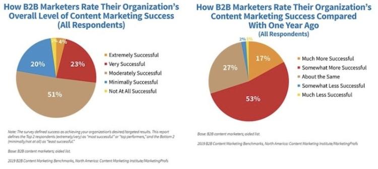 Com a sua inigualável eficácia e ROI considerável, não é de admirar que o marketing de conteúdo venha se tornando cada vez mais popular entre as empresas B2B. Na verdade, o relatório recém-lançadodo Content Marketing Institute revelara que 70% dos profissionais de marketing B2B tiveram muito mais sucesso em marketing de conteúdo em 2018 do que se comparado ao ano anterior.Para ajudar você a atualizar a sua estratégia e permanecer à frente da sua concorrência, confira este infográfico com as principais tendências de marketing de conteúdo B2B para apostar em 2019! ➤ Marketing de Conteúdo, Redes Sociais, Content Marketing, Social Media, Tendências 2019, Inteligência Artificial, Estratégias Online, Estratégias Digitais, Marketing Digital 360, Search Engine Optimization