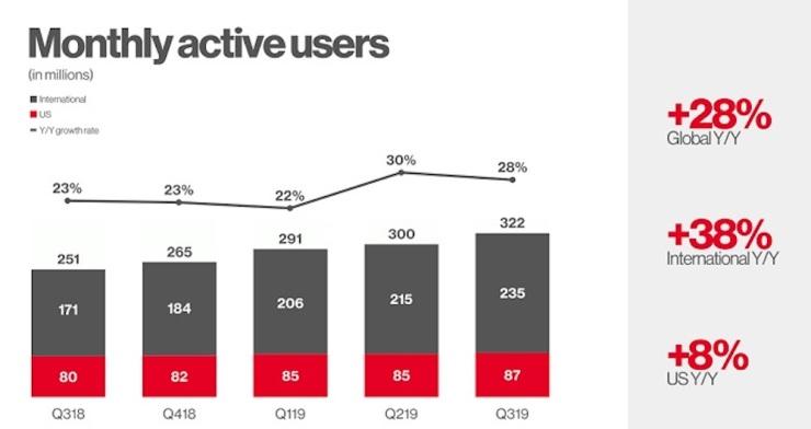 Infográfico Utilizadores ativos no Pinterest por mês - Saiba Por que Deve Apostar o Pinterest na sua Estratégia de Marketing Digital