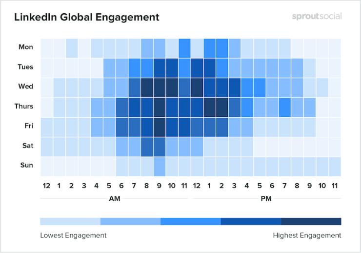 Gráfico com os melhores horários para publicar no LinkedIn em 2020