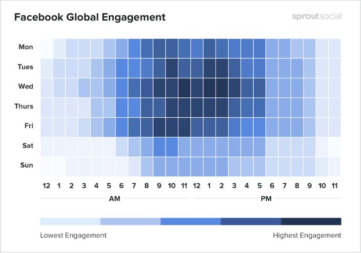 Conheça os melhores horários para publicar no Facebook em 2020