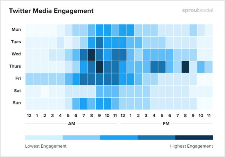 Saiba quais são os melhores horários para publicar no Twitter em 2020 - Marketing Digital - Marketing B2C - a Menina Digital