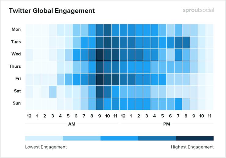 Melhores Horários para Publicar nas Redes Sociais em 2020 ➤ a Menina Digital, Marketing de Conteúdo, Mídias Digitais, Content Marketing, Social Media, Estratégias Online, Estratégias Digitais